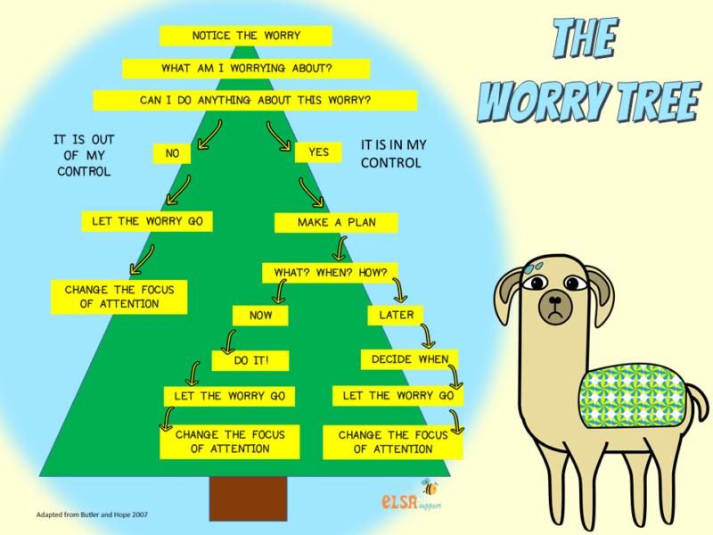 worry tree