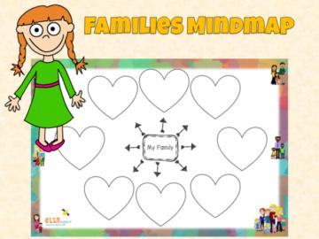 Families mindmap
