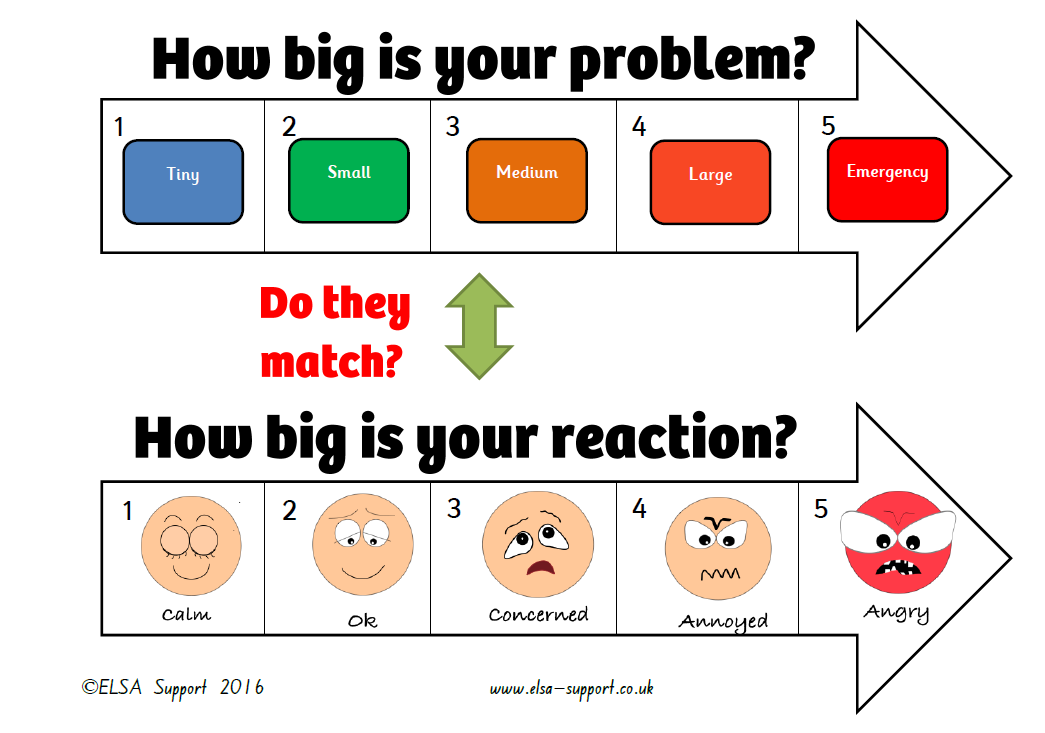 how big is your problem